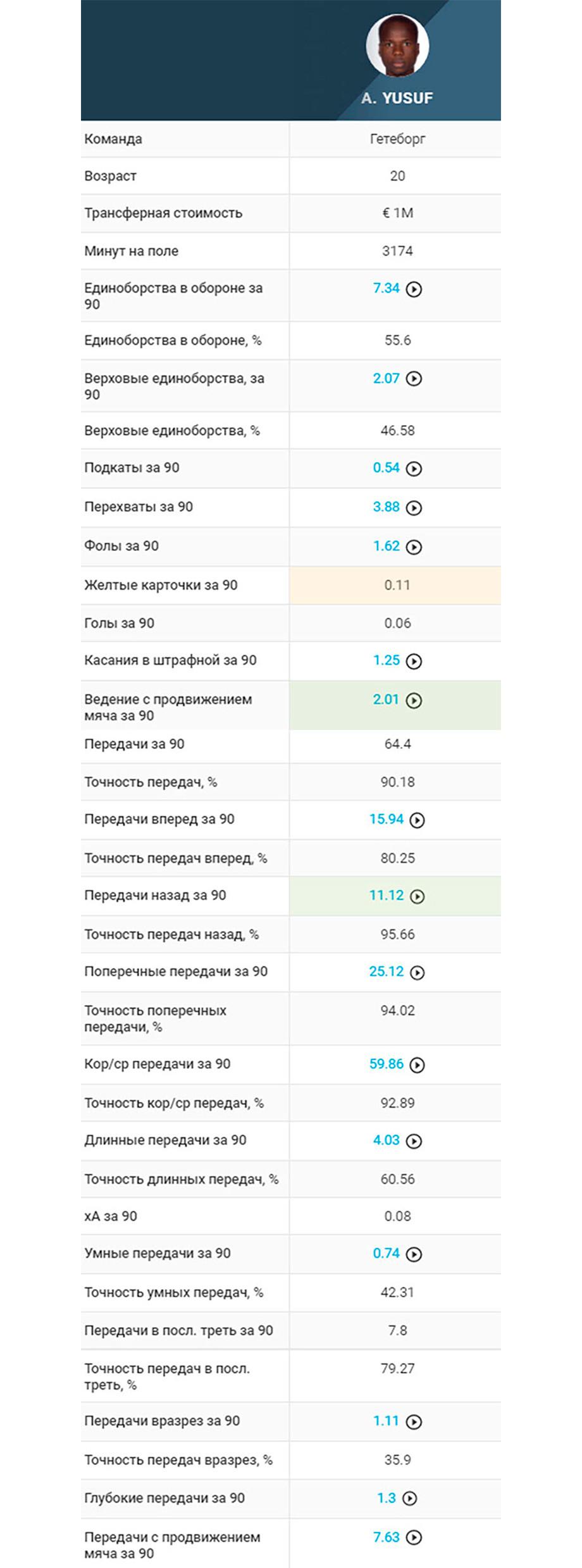 Топ опорников для «Спартака», «Зенита» и ЦСКА. Нашли улучшенную версию Вернблума