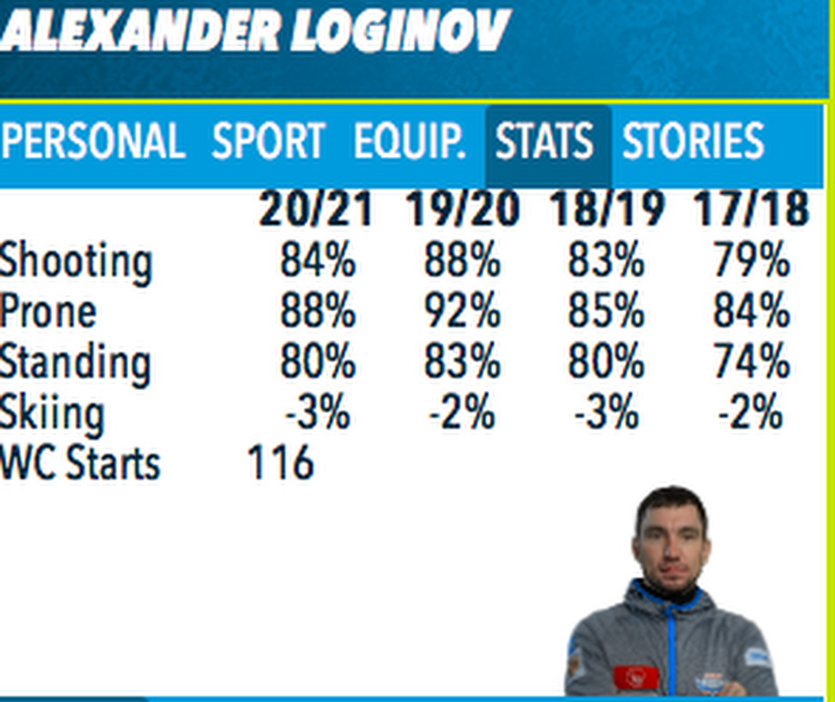 Биатлонист Александр Логинов провалил старт сезона – анализ стрельбы и скорости – что не так?