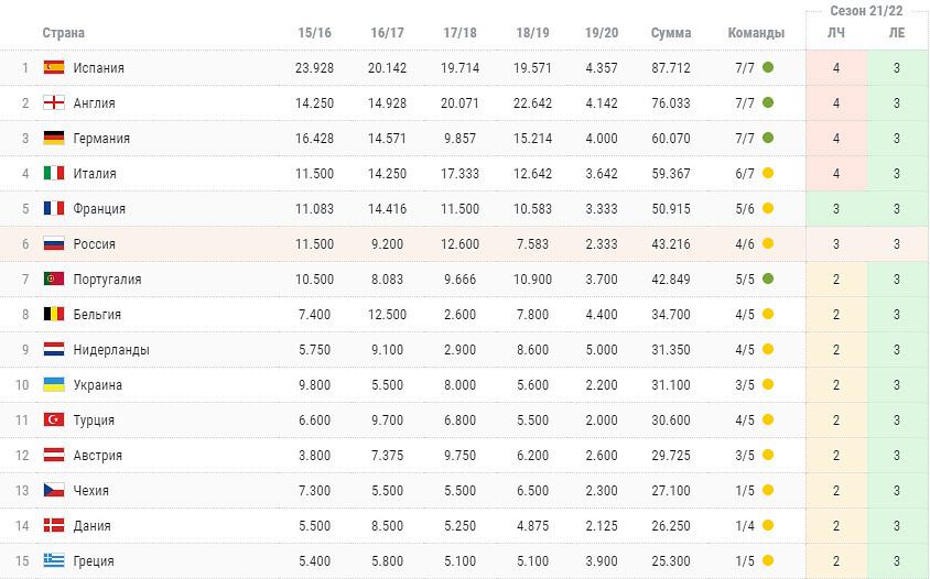 Наш рейтинг продолжает лететь в пропасть! Теперь из-за «Краснодара» и ЦСКА