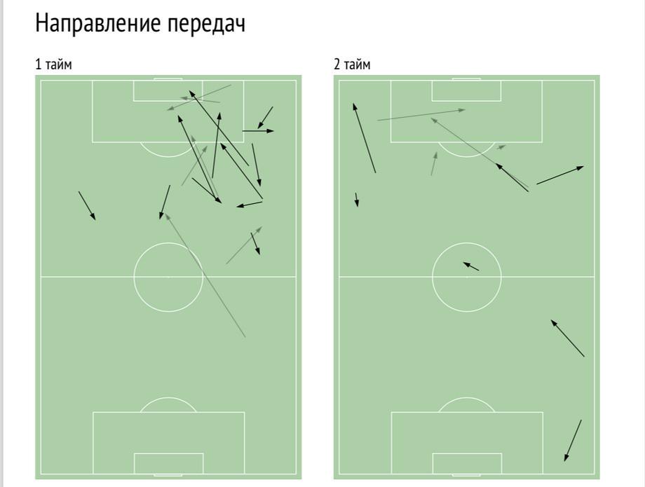 Бакаев: концентрация была навысочаешем уровне. В иных играх покажем лучший футбол