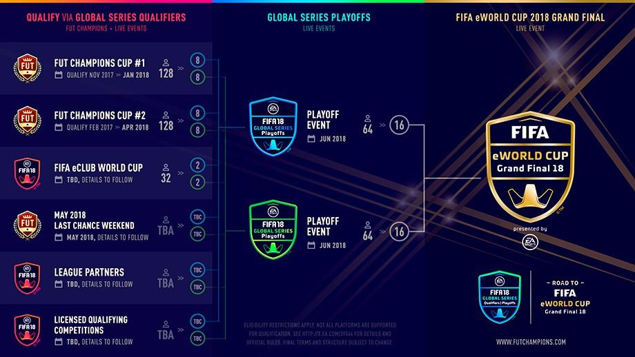 Структура турниров