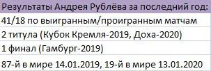 Достижения Рублёва за год