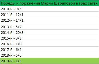 Результаты Марии Шараповой в матчах из трёх сетов