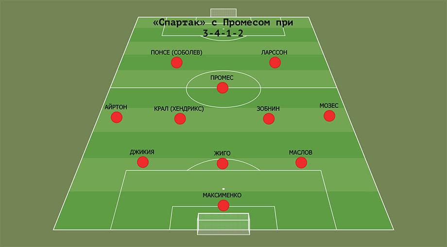 Что трансфер Промеса означает для «Спартака». Какой будет новая команда Тедеско