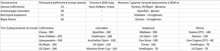Подмога для Виктории Азаренко. Белорусские теннисистки выходят на первый план