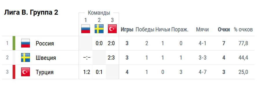 Луческу не помог ни себе, ни нам. Для России всё решится в Швеции