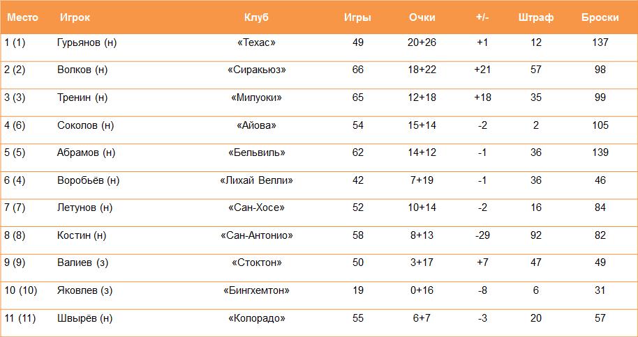 Русские в Америке: больше Свечникова в 18 лет забивал только Ковальчук