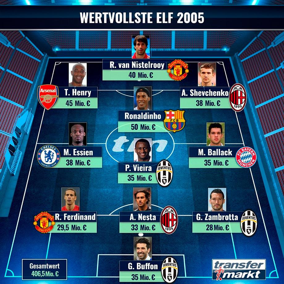 Самые дорогие футболисты мира в 2005 году