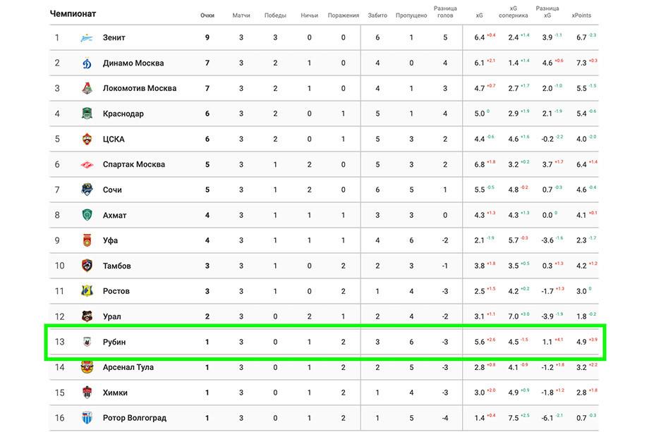 Слуцкий провалился с «Рубином» на старте сезона. Всё действительно плохо?