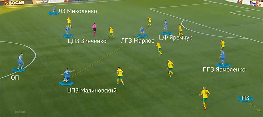 Расстановка сборной Украины в атаке