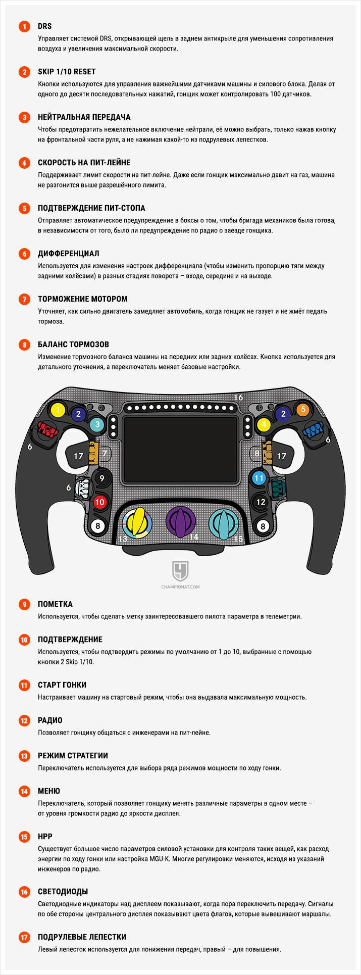 Руль Формулы-1 – набор непонятных кнопок и рычажков. Но теперь вы всё поймёте