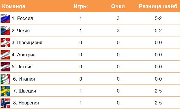 Таблица группы B
