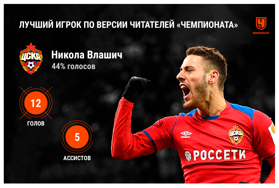 Влашич – лучший игрок РПЛ сезона-2019/2020 по версии читателей «Чемпионата»