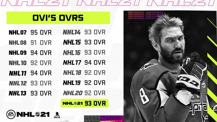 Как менялся рейтинг Овечкина на протяжении 15 частей NHL
