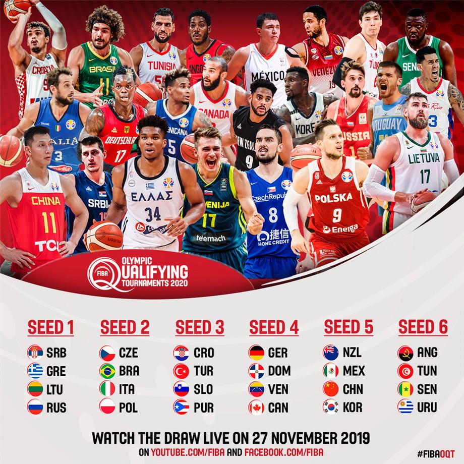Баскетбол, квалификация на Олимпиаду-2020 в Токио, шансы сборной России