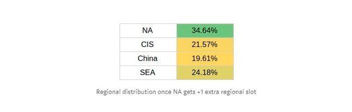 Новая стратегия: просто уезжайте в регион, где меньше всего команд в топ-8