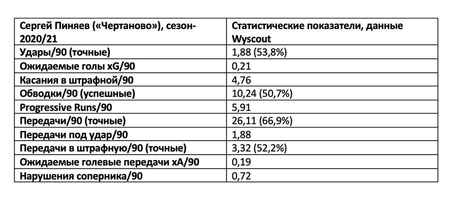Как полузащитник «Чертаново» Сергей Пиняев проводит первый сезон в ФНЛ