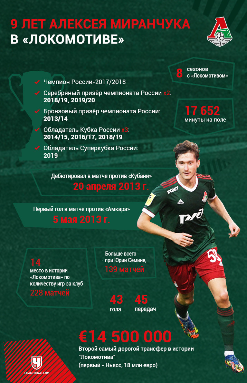 9 лет Миранчука в «Локо»: 5 трофеев, 228 матчей. Дороже него продавали только Ньясса