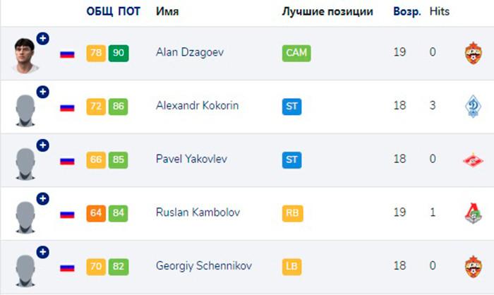 Пять самых талантливых игроков России (до 21 года) в FIFA 10