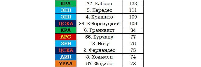 Лучшие игроки 2-го тура РФПЛ по Packing