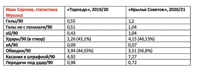 В России вырос новый супербомбардир. Странно, что нападающий Сергеев до сих пор не в РПЛ
