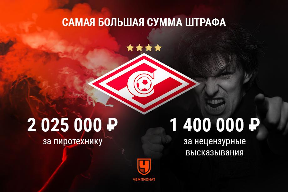 «Спартак» и «Динамо» оштрафовали за поведение болельщиков