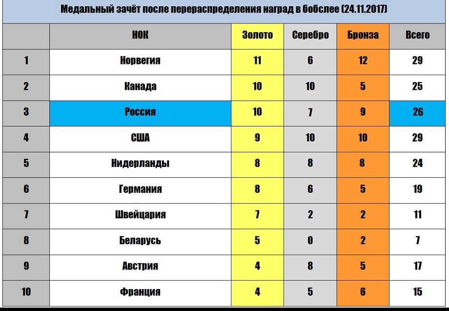 Топ-10 команд ОИ-2014 на текущий момент