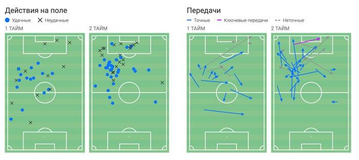 В начале второго тайма «Атлетико» мог прибить «Локомотив». Всё изменил ход Николича