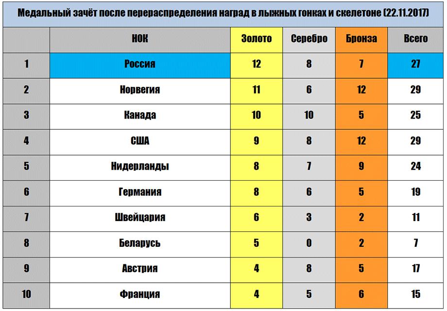 Топ-10 команд после дисквалификации лыжников и скелетонистов