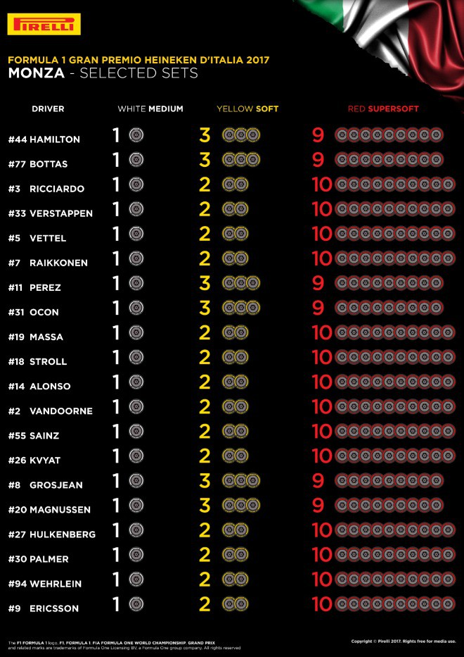 Таблица выбора шин на Гран-при Италии