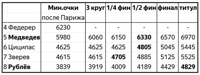Медведев и Рублёв через 20 лет после Кафельникова и Сафина пробились в восьмёрку лучших