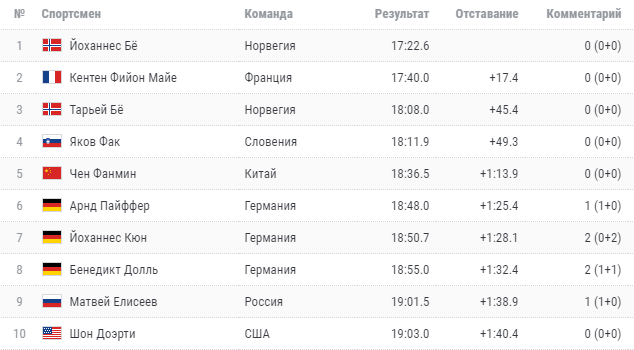Сборная России по биатлону провалила мужской спринт на этапе Кубка мира в Чехии