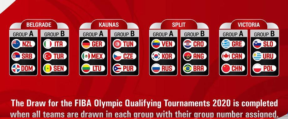 Олимпиада-2020, онлайн жеребьёвки квалификационного турнира сборной России