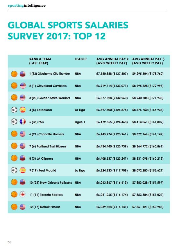 Рейтинг спортивных клубов мира по средней зарплате
