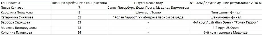 4-0 в пользу Чехии. Квитова, Плишкова, Синякова/Крейчикова — на теннисном Олимпе