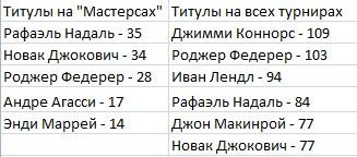Лидеры по количеству титулов в ATP