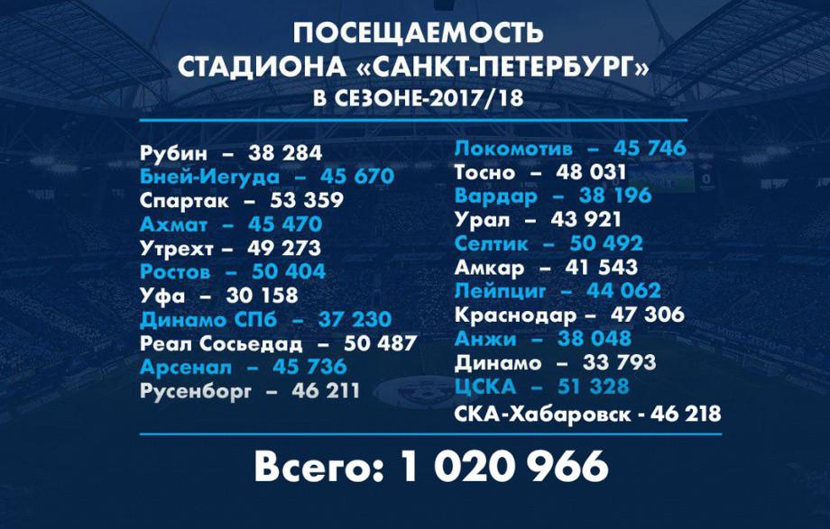 """Тимощук: «Миллионный болельщик засезон будет для """"Зенита"""" большим достижением»"""
