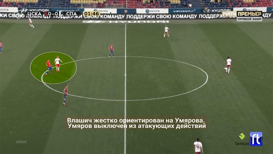 Гончаренко лишил «Спартак» почти всех козырей. Тедеско плохо повлиял на игру в ответ
