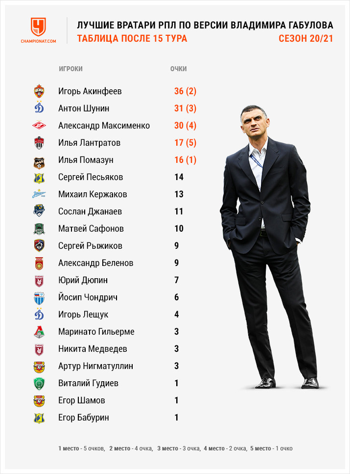 Кто лучший вратарь 15-го тура РПЛ — Лантратов, Максименко, Шунин, Акинфеев, Помазун