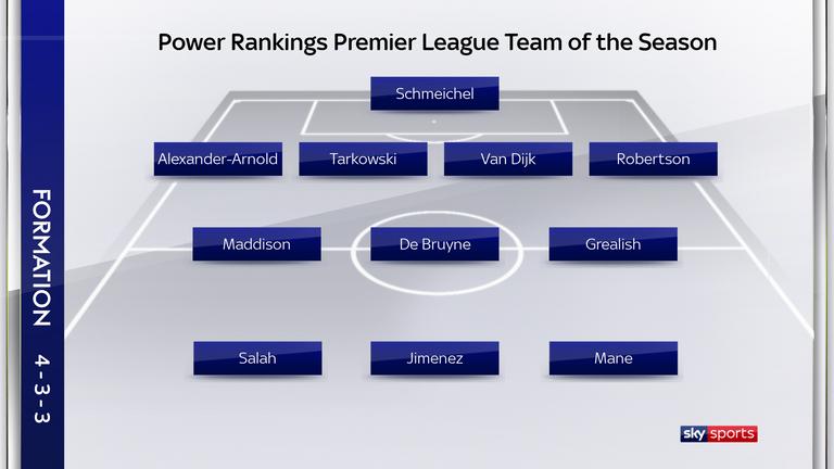 Символическая сборная АПЛ по версии Sky Sports исходя из статистики