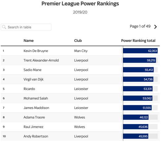 10 лучших игроков согласно рейтингу Power Rankings