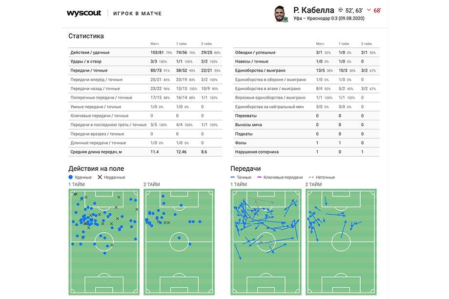 «Краснодар» выиграл в 1-м туре, на что способна команда Мусаева в новом сезоне РПЛ