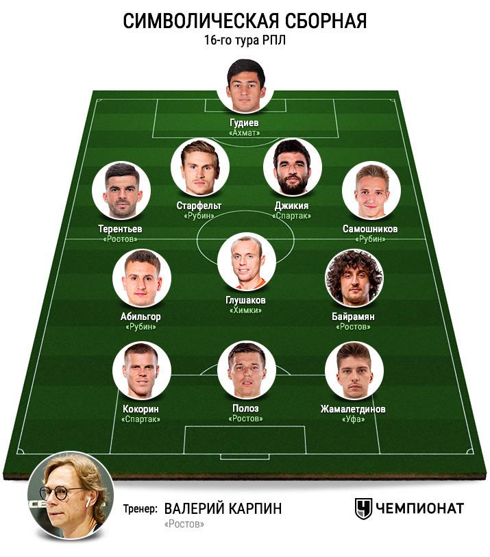 Символическая сборная 16-го тура РПЛ. Версия Валерия Газзаева