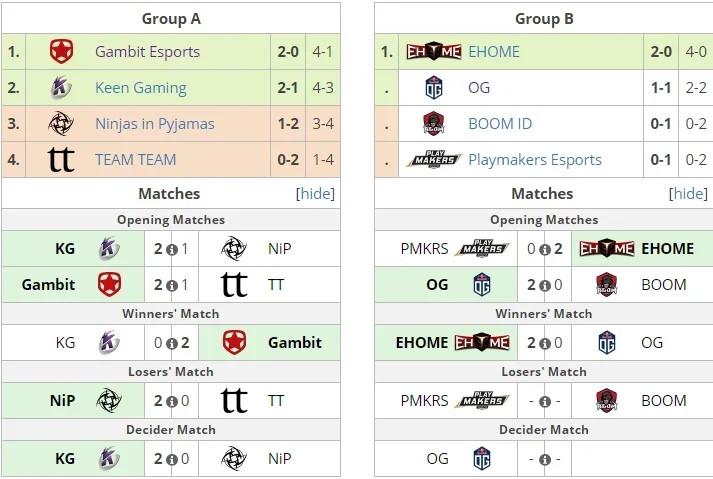 Положение команд в группах