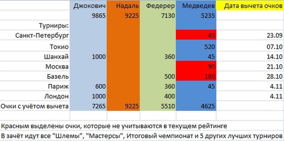 Надаль может обогнать Джоковича, а Медведев поджимает Федерера