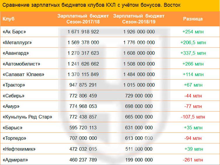 Зарплатные бюджеты клубов КХЛ Восточной конференции
