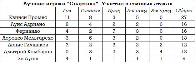 Тактический разбор «Спартака» в атаке: Промес, Адриано, Зе Луиш