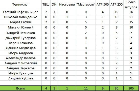 Все титулы российских теннисистов в одиночке