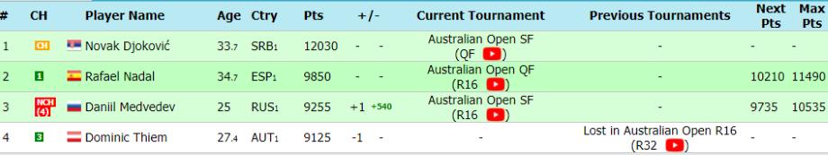 Промежуточный рейтинг ATP