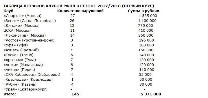 Таблица штрафов клубов РФПЛ в сезоне-2017/2018 (первый круг)
